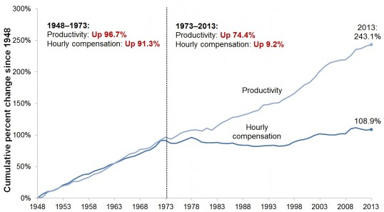 Productivity/wage graph